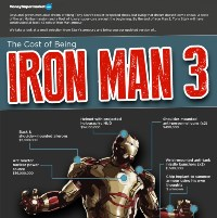 The Cost of Being Iron Man 3