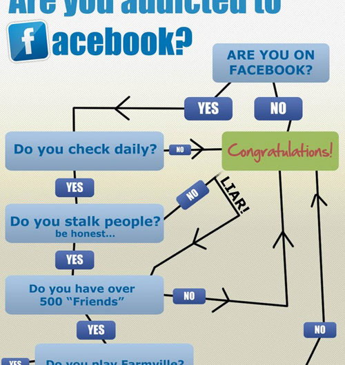 Are you Addicted to Facebook?