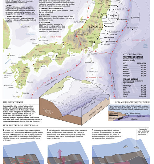 Disaster in Japan - The Quake