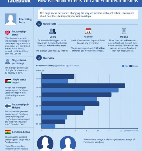 How Does Facebook Affect Your Relationships?