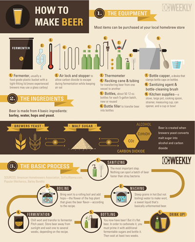 How to Make Beer