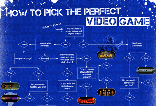 How to Pick the Perfect Video Game?