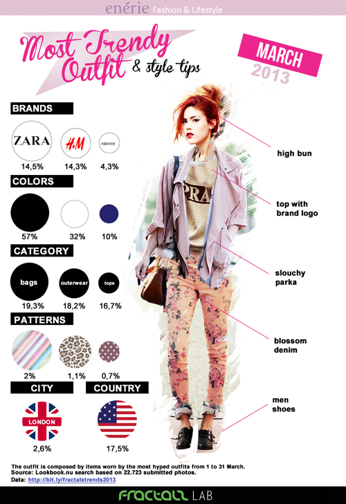 Most Trendy Outfit March 2013