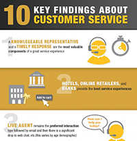 10 Key Findings About Customer Service – Interactive Intelligence
