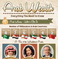 Arab Wealth – Everything You Need to Know
