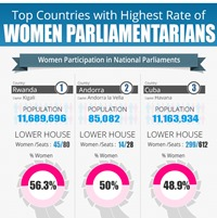 Top Countries With Highest Number Of Woman Parliaments