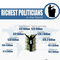 Richest Politicians In The World (Infographic)
