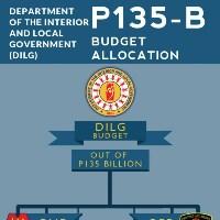 Senate Body Approves P135-B for DILG 2014