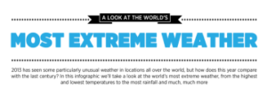 A Look At The World's Most Extreme Weather (Infographic)