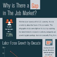 Peter Orszag: Why is There a Gap in the Job Market? (Infographic)