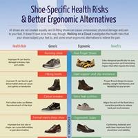 Shoe-Specific Health Risks and Better Ergonomic Alternatives (Infographic)