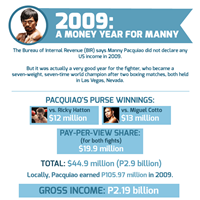 2009, A Money Year for Manny Pacquiao (Infographic)