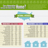 The Value of Home Remodeling (Infographic)