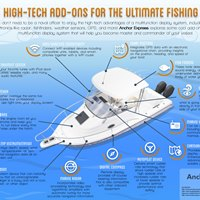 14 High-Tech Add-Ons for the Ultimate Fishing Boat