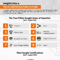Most In Demand IT Skills and Certifications