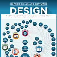 Mapping Skills and Software Design