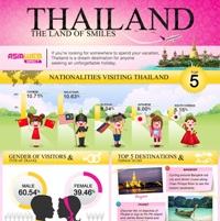 Thailand: The Land of Smiles (Infographic)
