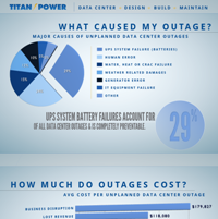 Understanding Costs and Reasons For Data Center Outages