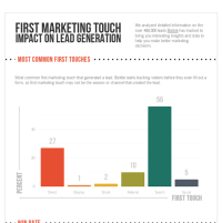 First Marketing Touch Impact On Lead Generation