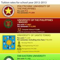 Philippines – The Cost of Education in the Top Universities (Infographic)