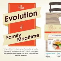 The Evolution of Family Mealtime