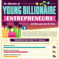 The Lifestyles of Young Billionaire Entrepreneurs