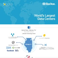 World's Largest Data Centers