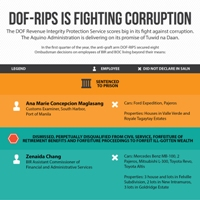 Department of Finance - Revenue Integrity Protection Service is Fighting Corruption