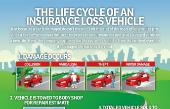 Infographic – Life Cycle of Insurance Loss Vehicle