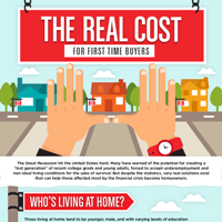 Real Cost For First Time Buyers