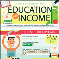 The Symbiosis Between Education and Income