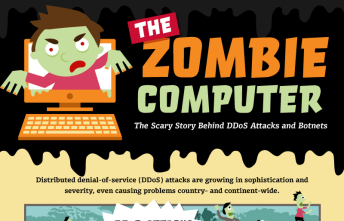 The Zombie Computer
