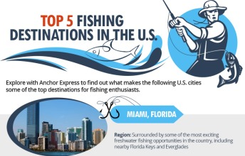 Top 5 Fishing Destinations in the U.S. (Infographic)