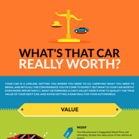 What's That Car Really Worth?