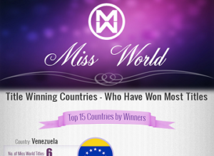 Miss World Title Winning Countries - Who Have Won Most Titles