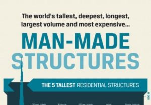 The Worlds Tallest Deepest Longest Largest Volume and Most Expensive Man-Made Structures