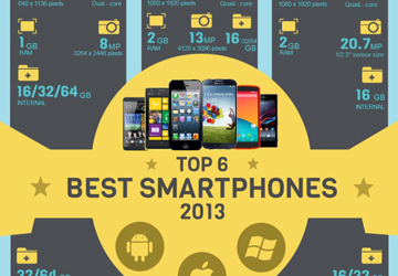 Top 6 Best Smartphones of 2013 (Infographic)