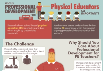 Why is Professional Development For Physical Educators So Important?
