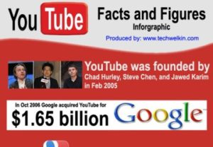 YouTube Facts Figures and Statistics (Infographic)
