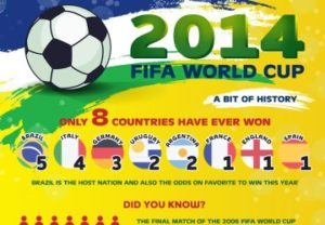 2014 FIFA World Cup A Bit Of History