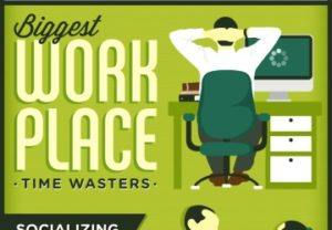 The Biggest Workplace Time Wasters Socializing Social Networking And Surfing The Net