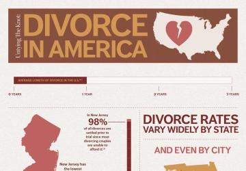 Untying the Knot: Divorce in America