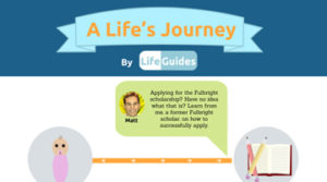 A-Lifes-Journey-(Infographic)