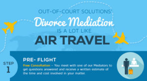 Divorce-Mediation-Is-A-Lot-Like-Air-Travel