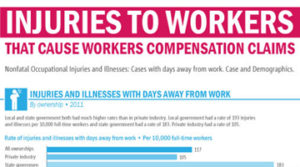 Injuries-That-Cause-Workers-Compensation-Claims
