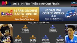 PBA infographic Rain or Shine vs San Mig Coffee