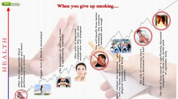 What Changest Are, When You Stop Smoking?