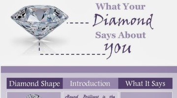 What Your Diamond Says About You?