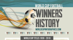 World-Cup-Football-Winners-History-Infographic