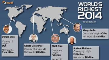 World's Richest 2014 In Real Estate Infographic